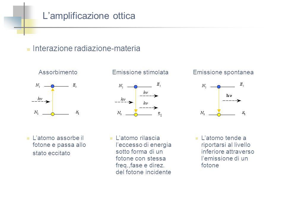 Lamplificazione ottica Interazione radiazione-materia AssorbimentoEmissione stimolataEmissione spontanea Latomo assorbe il fotone e passa allo stato e