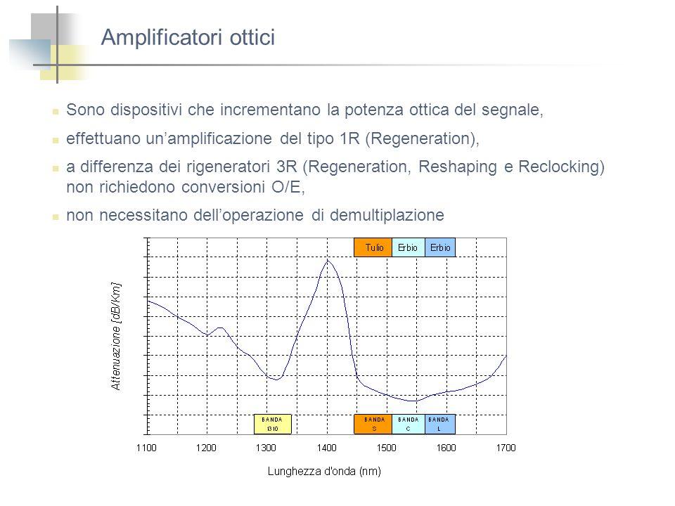 Amplificatori ottici Sono dispositivi che incrementano la potenza ottica del segnale, effettuano unamplificazione del tipo 1R (Regeneration), a differ