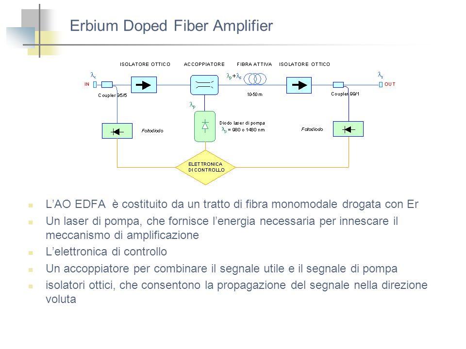 Erbium Doped Fiber Amplifier LAO EDFA è costituito da un tratto di fibra monomodale drogata con Er Un laser di pompa, che fornisce lenergia necessaria