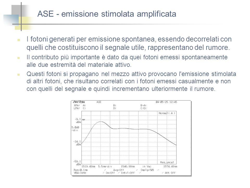 ASE - emissione stimolata amplificata I fotoni generati per emissione spontanea, essendo decorrelati con quelli che costituiscono il segnale utile, ra