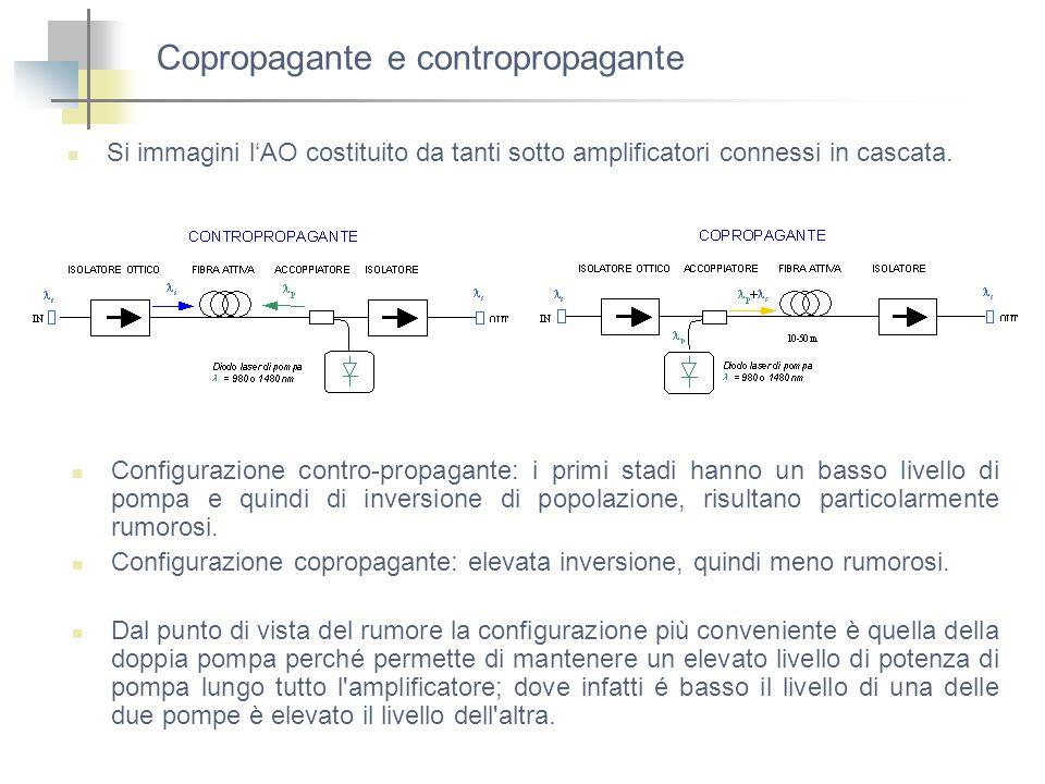 Copropagante e contropropagante Si immagini lAO costituito da tanti sotto amplificatori connessi in cascata. Configurazione contro-propagante: i primi