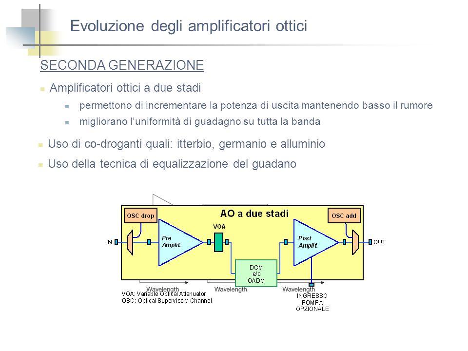 Evoluzione degli amplificatori ottici SECONDA GENERAZIONE Amplificatori ottici a due stadi permettono di incrementare la potenza di uscita mantenendo