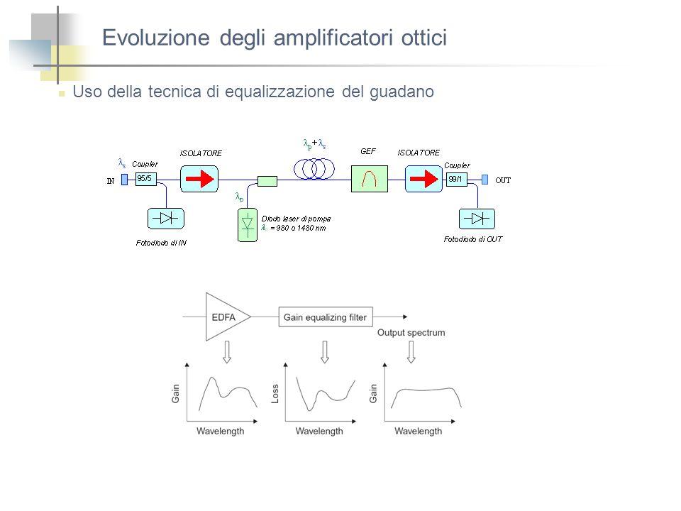 Evoluzione degli amplificatori ottici Uso della tecnica di equalizzazione del guadano