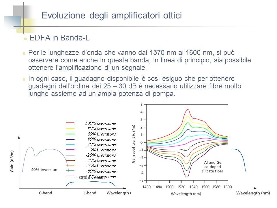 Evoluzione degli amplificatori ottici EDFA in Banda-L Per le lunghezze donda che vanno dai 1570 nm ai 1600 nm, si può osservare come anche in questa b