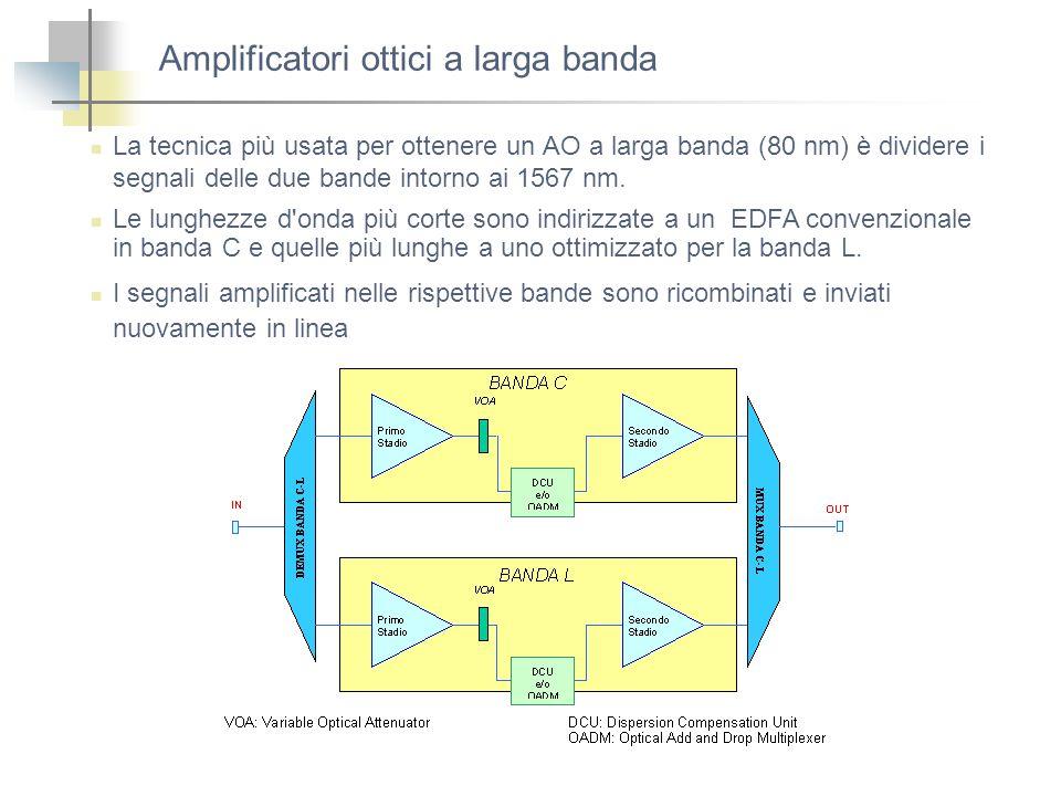 Amplificatori ottici a larga banda La tecnica più usata per ottenere un AO a larga banda (80 nm) è dividere i segnali delle due bande intorno ai 1567