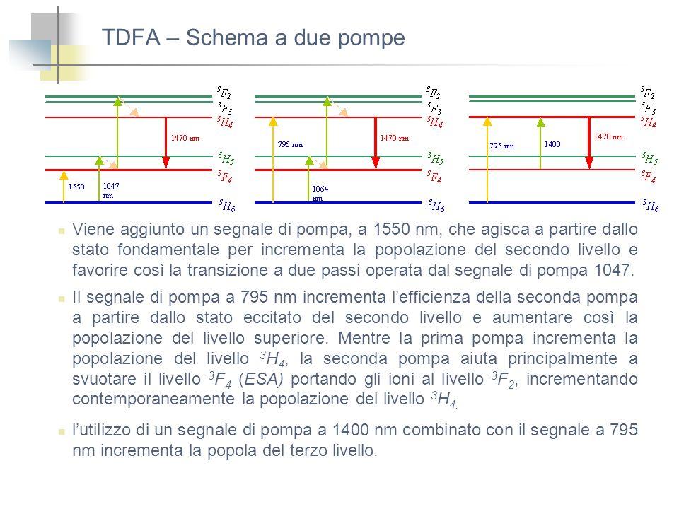 TDFA – Schema a due pompe Viene aggiunto un segnale di pompa, a 1550 nm, che agisca a partire dallo stato fondamentale per incrementa la popolazione d