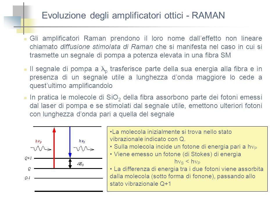 Evoluzione degli amplificatori ottici - RAMAN Gli amplificatori Raman prendono il loro nome dalleffetto non lineare chiamato diffusione stimolata di R