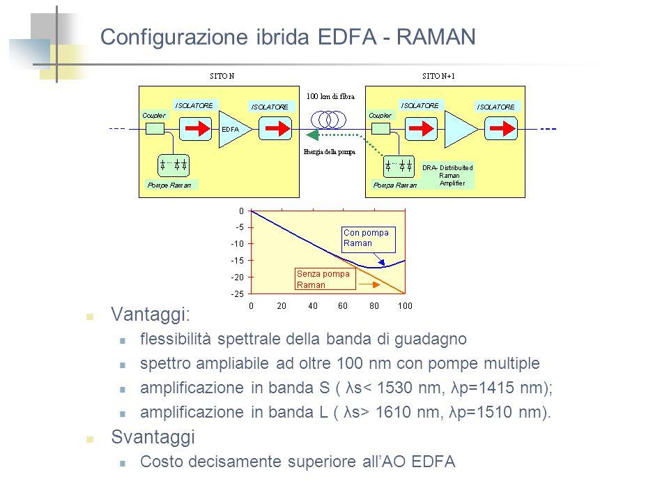Configurazione ibrida EDFA - RAMAN Vantaggi: flessibilità spettrale della banda di guadagno spettro ampliabile ad oltre 100 nm con pompe multiple ampl