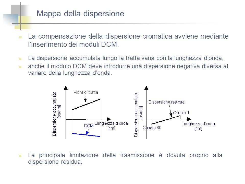 Mappa della dispersione La compensazione della dispersione cromatica avviene mediante linserimento dei moduli DCM. La dispersione accumulata lungo la