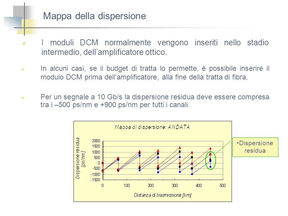 Mappa della dispersione I moduli DCM normalmente vengono inseriti nello stadio intermedio, dellamplificatore ottico. In alcuni casi, se il budget di t