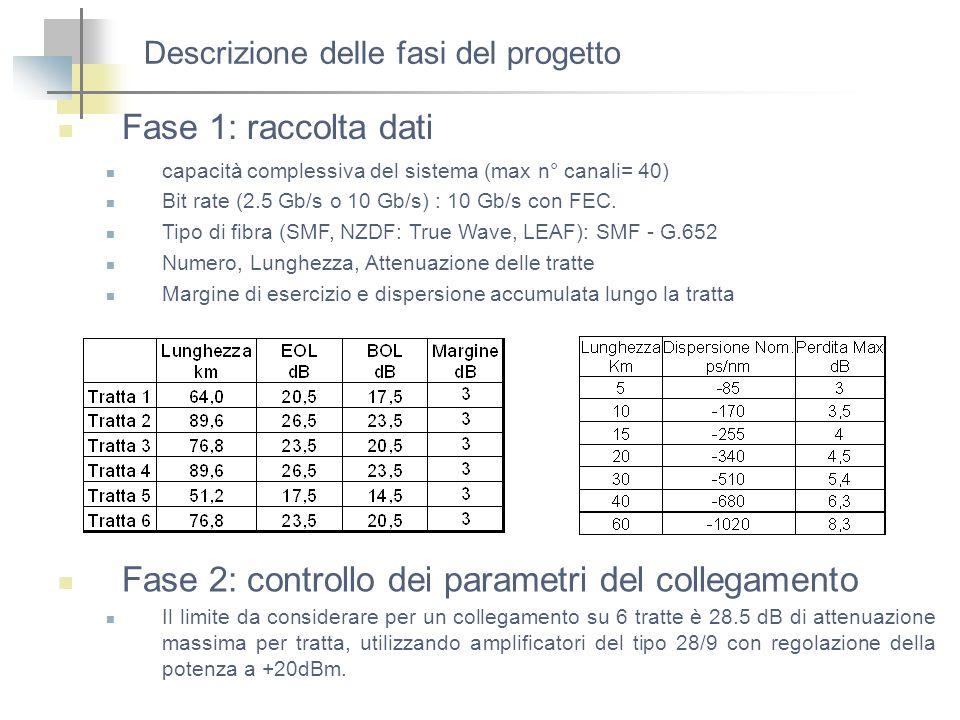 Descrizione delle fasi del progetto Fase 1: raccolta dati Fase 2: controllo dei parametri del collegamento Il limite da considerare per un collegament