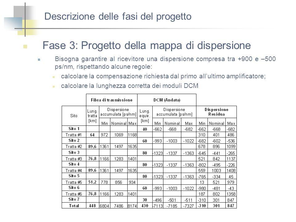 Descrizione delle fasi del progetto Fase 3: Progetto della mappa di dispersione Bisogna garantire al ricevitore una dispersione compresa tra +900 e –5