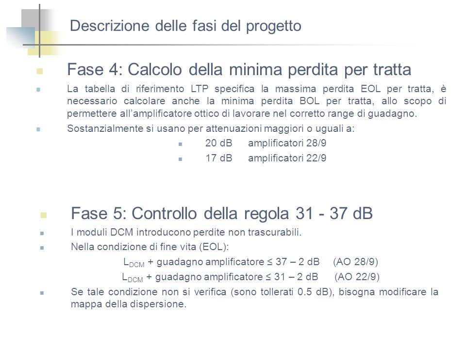 Descrizione delle fasi del progetto Fase 4: Calcolo della minima perdita per tratta Fase 5: Controllo della regola 31 - 37 dB La tabella di riferiment