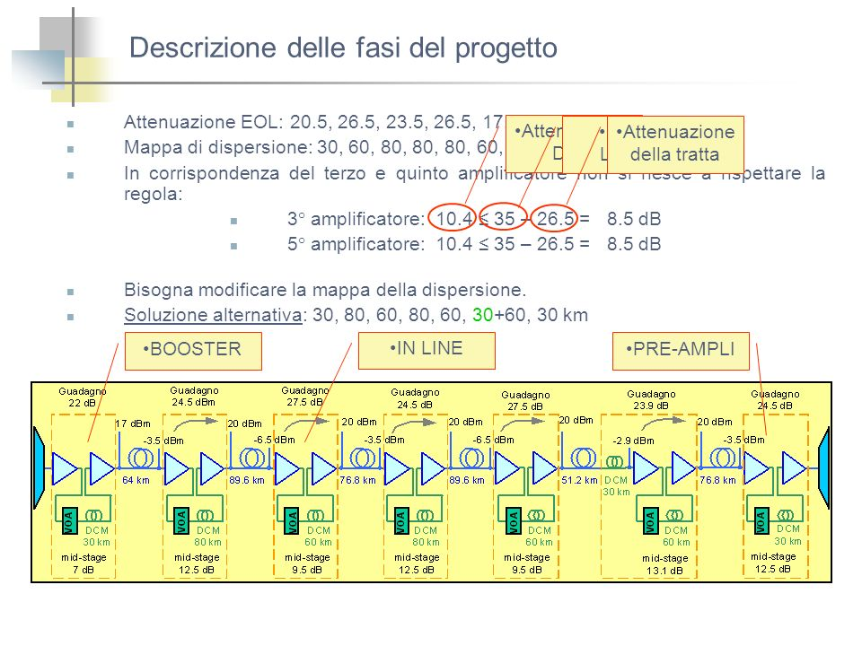 Descrizione delle fasi del progetto Attenuazione EOL: 20.5, 26.5, 23.5, 26.5, 17.5, 26.5 dB Mappa di dispersione: 30, 60, 80, 80, 80, 60, 40 km. In co