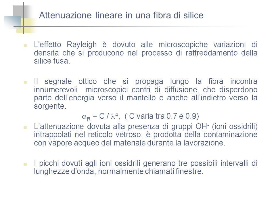 Attenuazione lineare in una fibra di silice L'effetto Rayleigh è dovuto alle microscopiche variazioni di densità che si producono nel processo di raff