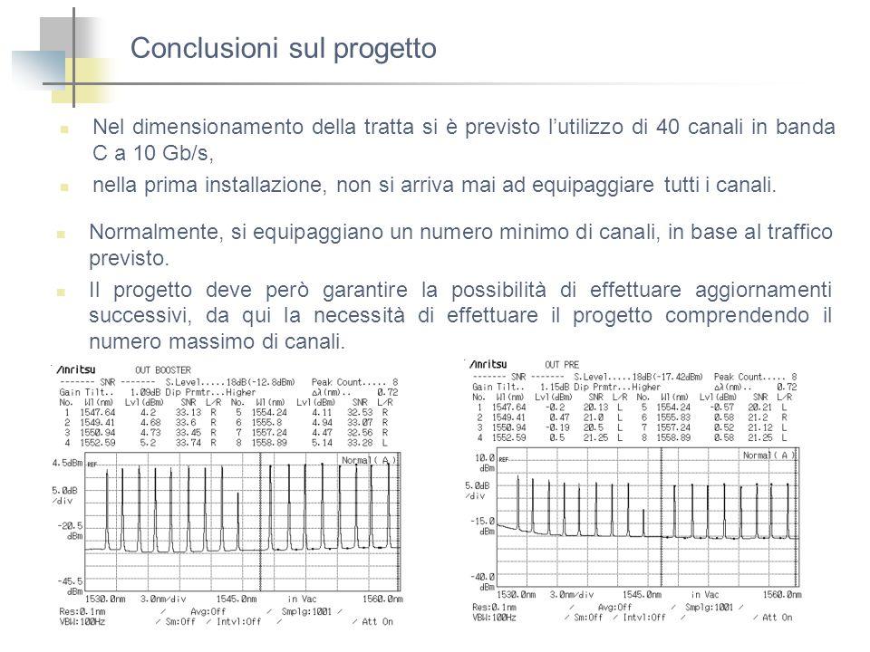 Conclusioni sul progetto Nel dimensionamento della tratta si è previsto lutilizzo di 40 canali in banda C a 10 Gb/s, nella prima installazione, non si