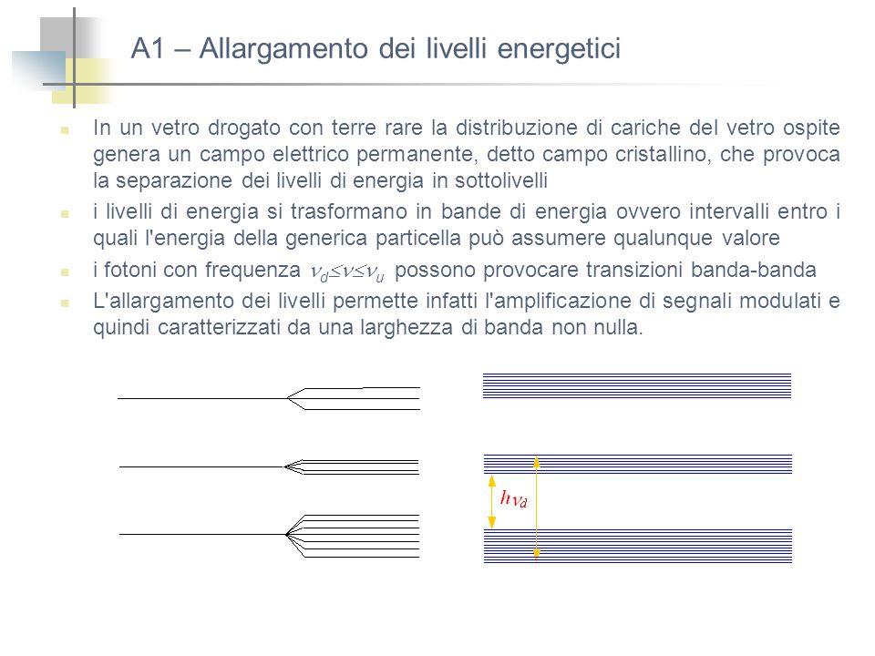 A1 – Allargamento dei livelli energetici In un vetro drogato con terre rare la distribuzione di cariche del vetro ospite genera un campo elettrico per