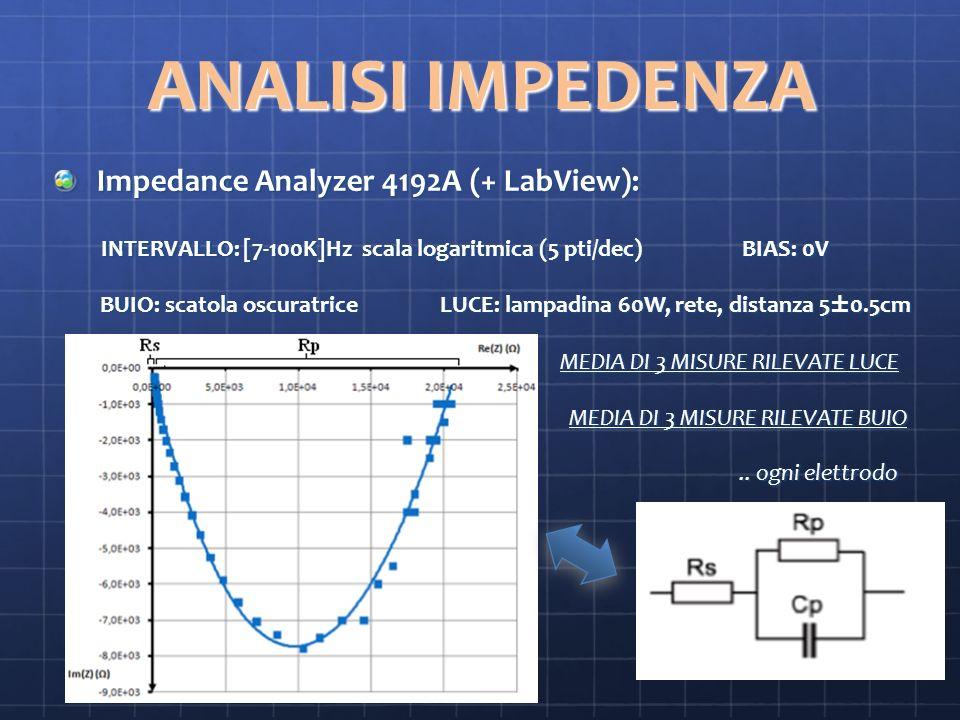 ANALISI IMPEDENZA Impedance Analyzer 4192A (+ LabView): INTERVALLO: [7-100K]Hz scala logaritmica (5 pti/dec) BIAS: 0V INTERVALLO: [7-100K]Hz scala logaritmica (5 pti/dec) BIAS: 0V BUIO: scatola oscuratrice LUCE: lampadina 60W, rete, distanza 5±0.5cm BUIO: scatola oscuratrice LUCE: lampadina 60W, rete, distanza 5±0.5cm MEDIA DI 3 MISURE RILEVATE LUCE MEDIA DI 3 MISURE RILEVATE LUCE MEDIA DI 3 MISURE RILEVATE BUIO MEDIA DI 3 MISURE RILEVATE BUIO..