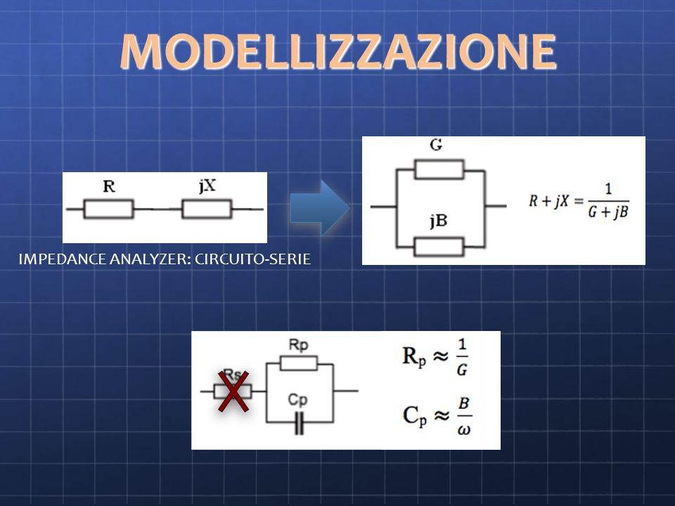 MODELLIZZAZIONE IMPEDANCE ANALYZER: CIRCUITO-SERIE