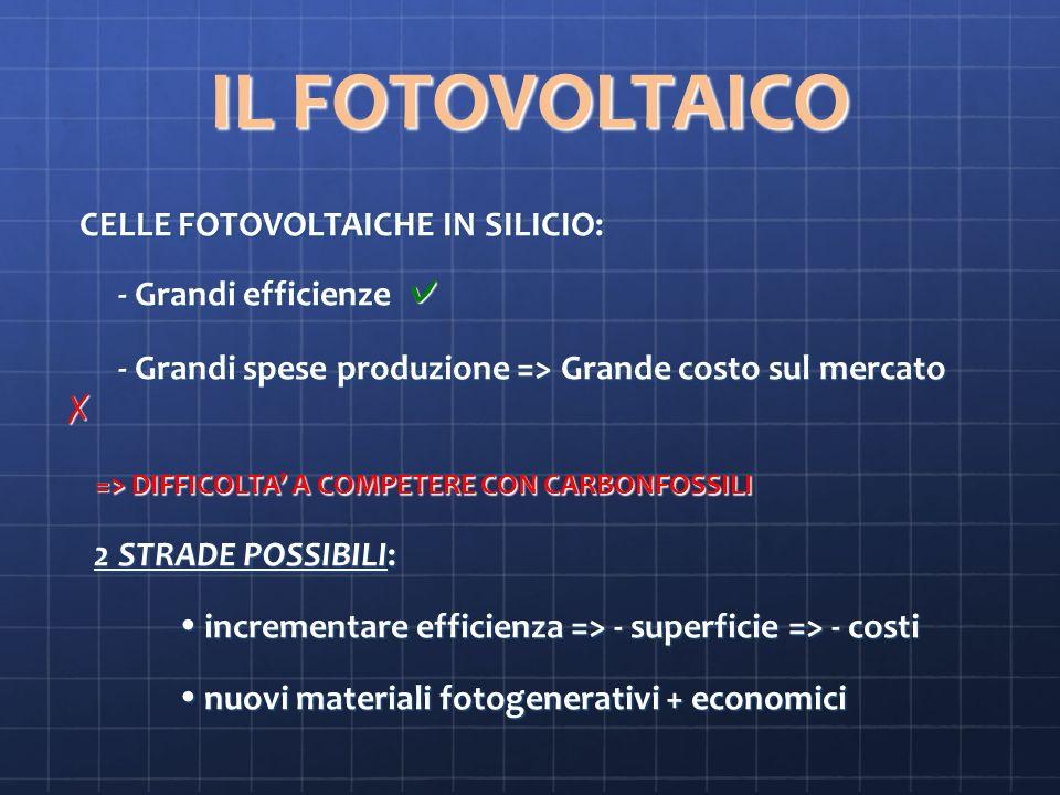 IL FOTOVOLTAICO CELLE FOTOVOLTAICHE IN SILICIO: CELLE FOTOVOLTAICHE IN SILICIO: - Grandi efficienze - Grandi efficienze - Grandi spese produzione => Grande costo sul mercato - Grandi spese produzione => Grande costo sul mercato => DIFFICOLTA A COMPETERE CON CARBONFOSSILI => DIFFICOLTA A COMPETERE CON CARBONFOSSILI 2 STRADE POSSIBILI: 2 STRADE POSSIBILI: incrementare efficienza => - superficie => - costi incrementare efficienza => - superficie => - costi nuovi materiali fotogenerativi + economici nuovi materiali fotogenerativi + economici