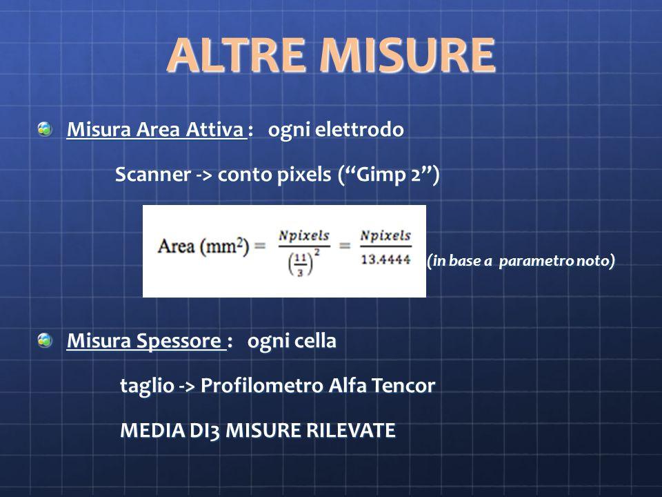 ALTRE MISURE Misura Area Attiva : ogni elettrodo Scanner -> conto pixels (Gimp 2) Scanner -> conto pixels (Gimp 2) (in base a parametro noto) (in base a parametro noto) Misura Spessore : ogni cella taglio -> Profilometro Alfa Tencor taglio -> Profilometro Alfa Tencor MEDIA DI3 MISURE RILEVATE MEDIA DI3 MISURE RILEVATE