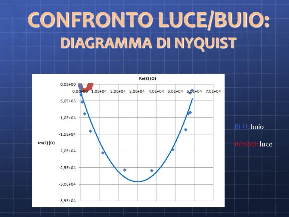 CONFRONTO LUCE/BUIO: DIAGRAMMA DI NYQUIST BLU: buio ROSSO: luce