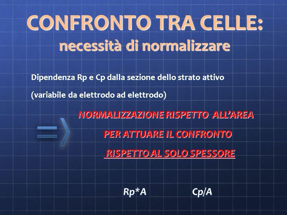 CONFRONTO TRA CELLE: necessità di normalizzare Dipendenza Rp e Cp dalla sezione dello strato attivo Dipendenza Rp e Cp dalla sezione dello strato attivo (variabile da elettrodo ad elettrodo) (variabile da elettrodo ad elettrodo) NORMALIZZAZIONE RISPETTO ALLAREA NORMALIZZAZIONE RISPETTO ALLAREA PER ATTUARE IL CONFRONTO PER ATTUARE IL CONFRONTO RISPETTO AL SOLO SPESSORE RISPETTO AL SOLO SPESSORE Rp*A Cp/A Rp*A Cp/A