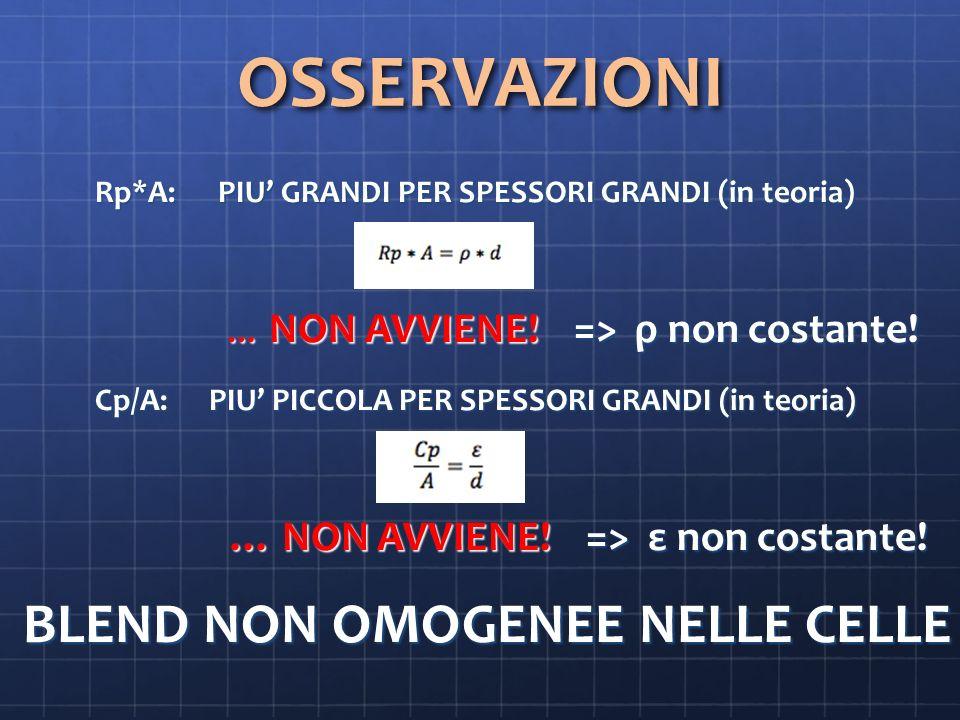 OSSERVAZIONI Rp*A: PIU GRANDI PER SPESSORI GRANDI (in teoria) Rp*A: PIU GRANDI PER SPESSORI GRANDI (in teoria) … NON AVVIENE.