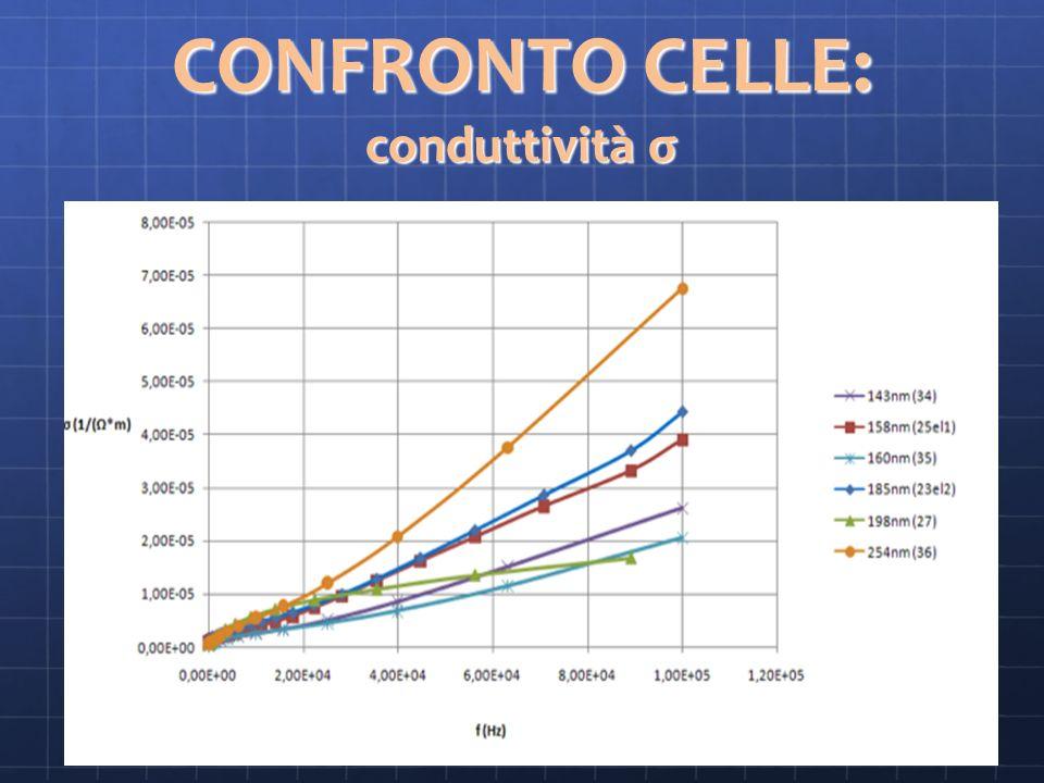 CONFRONTO CELLE: conduttività σ
