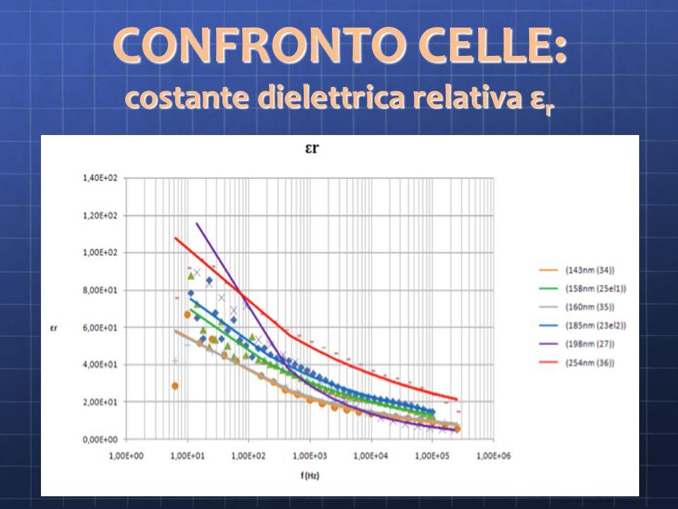 CONFRONTO CELLE: costante dielettrica relativa ε r