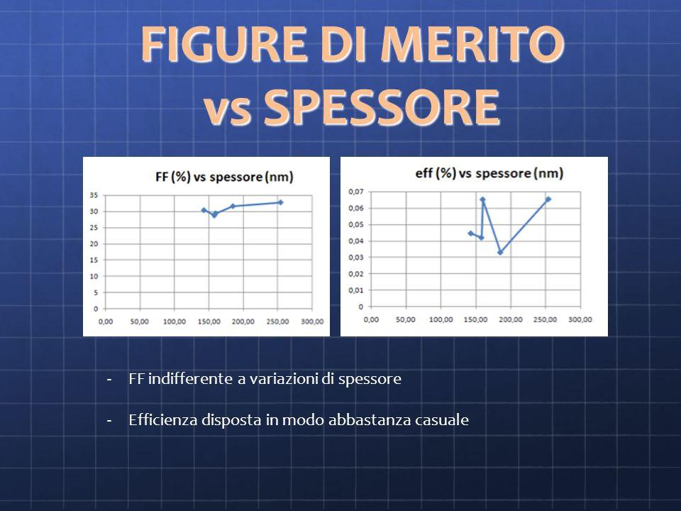 FIGURE DI MERITO vs SPESSORE -FF indifferente a variazioni di spessore -Efficienza disposta in modo abbastanza casuale