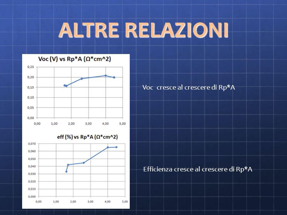 ALTRE RELAZIONI Voc cresce al crescere di Rp*A Efficienza cresce al crescere di Rp*A