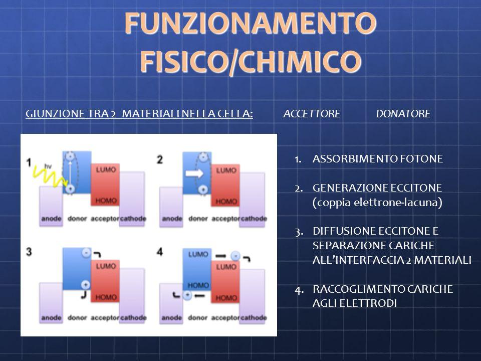 FUNZIONAMENTO FISICO/CHIMICO 1.ASSORBIMENTO FOTONE 2.GENERAZIONE ECCITONE (coppia elettrone-lacuna) 3.DIFFUSIONE ECCITONE E SEPARAZIONE CARICHE ALLINTERFACCIA 2 MATERIALI 4.RACCOGLIMENTO CARICHE AGLI ELETTRODI GIUNZIONE TRA 2 MATERIALI NELLA CELLA: ACCETTORE DONATORE
