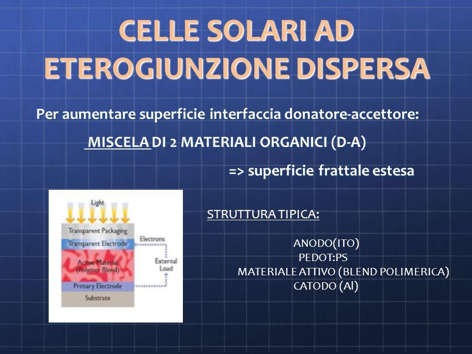 CELLE SOLARI AD ETEROGIUNZIONE DISPERSA Per aumentare superficie interfaccia donatore-accettore: MISCELA DI 2 MATERIALI ORGANICI (D-A) MISCELA DI 2 MATERIALI ORGANICI (D-A) => superficie frattale estesa => superficie frattale estesa STRUTTURA TIPICA: ANODO(ITO) PEDOT:PS MATERIALE ATTIVO (BLEND POLIMERICA) CATODO (Al)
