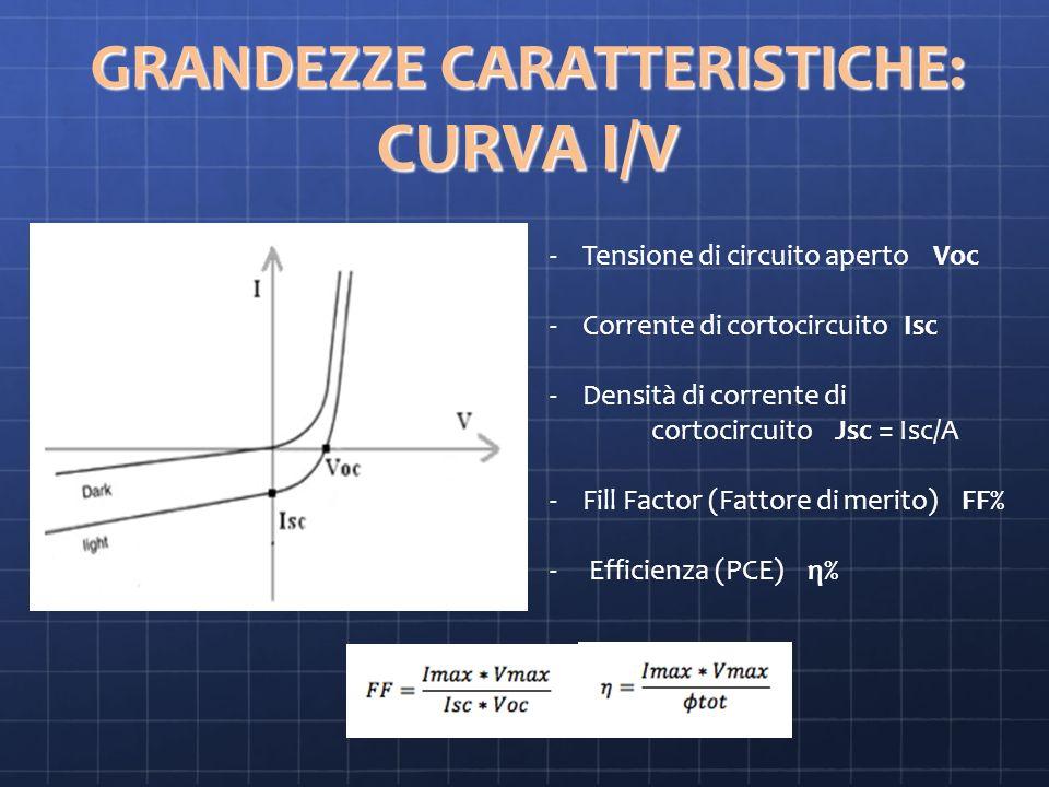 GRANDEZZE CARATTERISTICHE: CURVA I/V -Tensione di circuito aperto Voc -Corrente di cortocircuito Isc -Densità di corrente di cortocircuito Jsc = Isc/A -Fill Factor (Fattore di merito) FF% - Efficienza (PCE) η%
