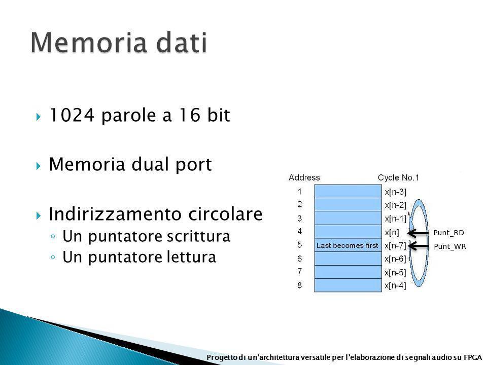 1024 parole a 16 bit Memoria dual port Indirizzamento circolare Un puntatore scrittura Un puntatore lettura Progetto di unarchitettura versatile per l