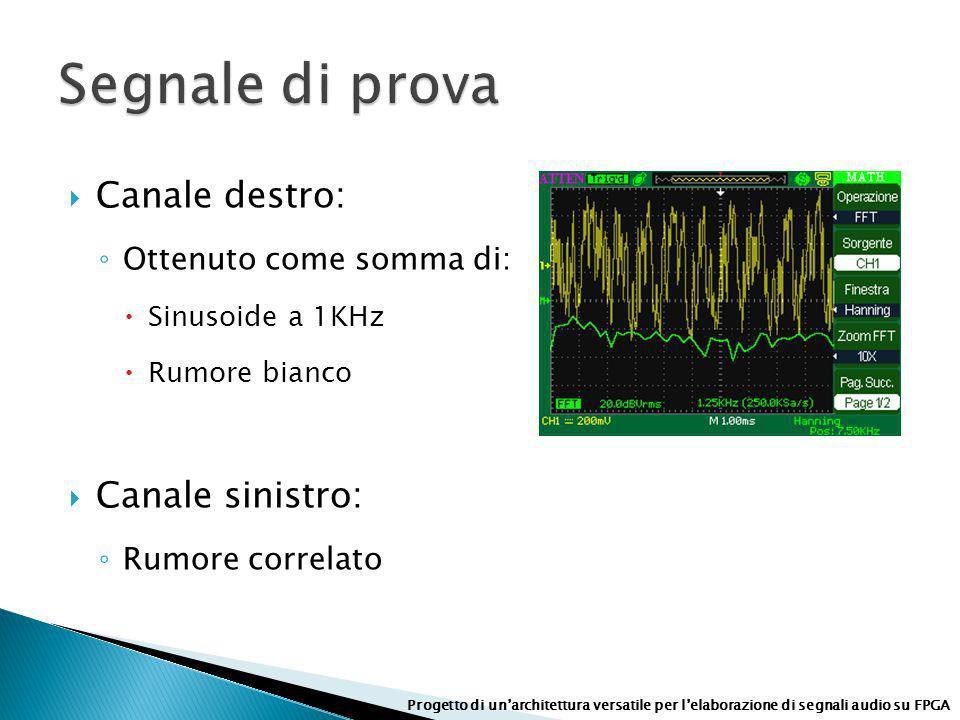 Canale destro: Ottenuto come somma di: Sinusoide a 1KHz Rumore bianco Canale sinistro: Rumore correlato Progetto di unarchitettura versatile per lelab