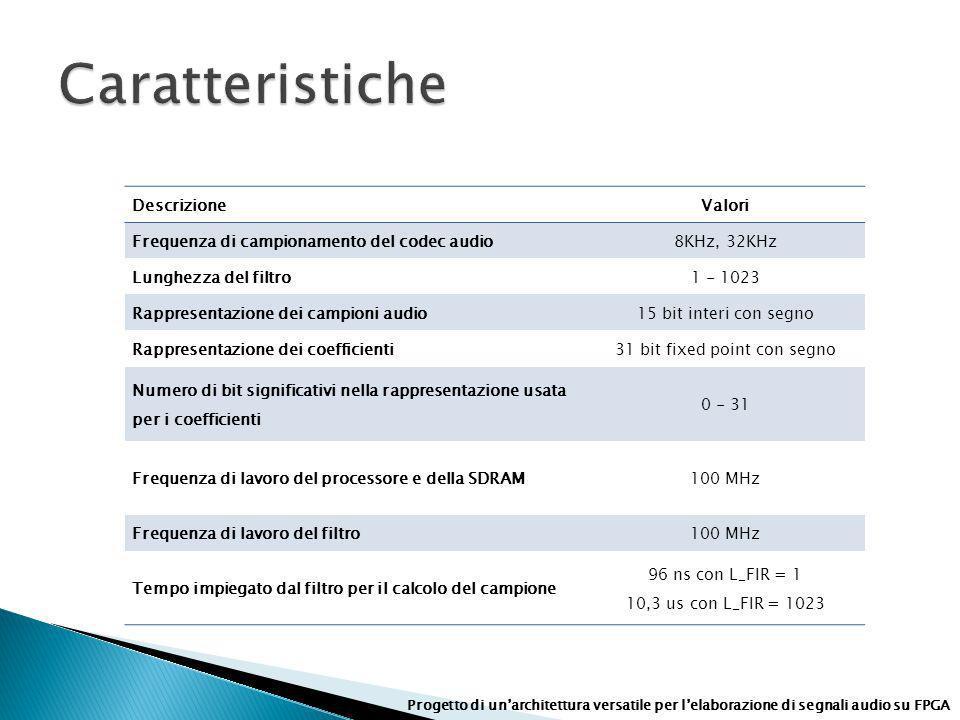 DescrizioneValori Frequenza di campionamento del codec audio8KHz, 32KHz Lunghezza del filtro1 - 1023 Rappresentazione dei campioni audio15 bit interi