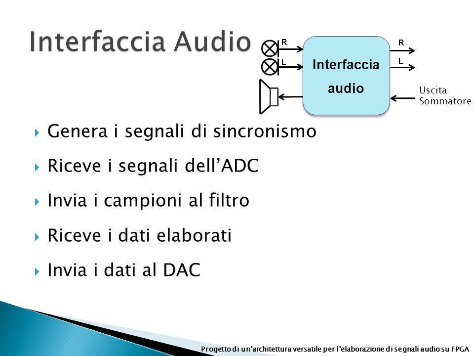Genera i segnali di sincronismo Riceve i segnali dellADC Invia i campioni al filtro Riceve i dati elaborati Invia i dati al DAC Progetto di unarchitet