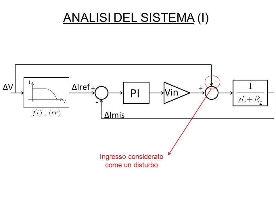 ANALISI DEL SISTEMA (I) V I PI + - ΔImis Vin - + ΔIrefΔVΔV Ingresso considerato come un disturbo