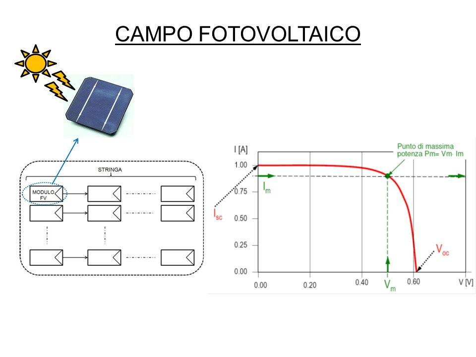 SIMULAZIONI (I) Andamento della corrente di uscita del simulatore di campo fotovoltaico.