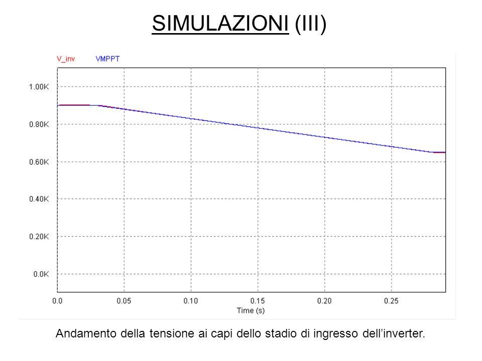 SIMULAZIONI (III) Andamento della tensione ai capi dello stadio di ingresso dellinverter.