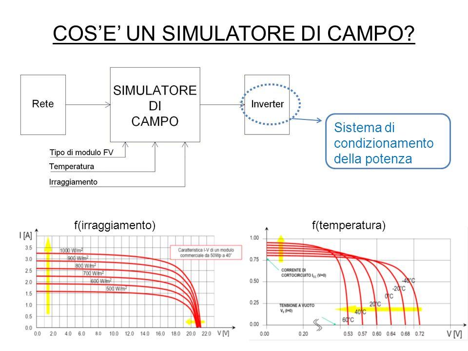 ANALISI DEL SISTEMA (II) Funzione di trasferimento semplificata e valida solo se: Introduce un polo di pulsazione Sistema PWM Condensatore del filtro di uscita Variazioni lente della tensione di uscita