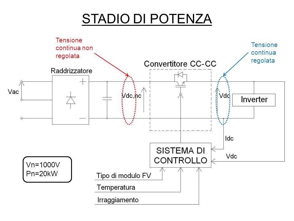 PROGETTO REGOLATORE PI (SISOTOOL) (I) Architettura del sistema Importazione dei dati Inserimento funzioni di trasferimento