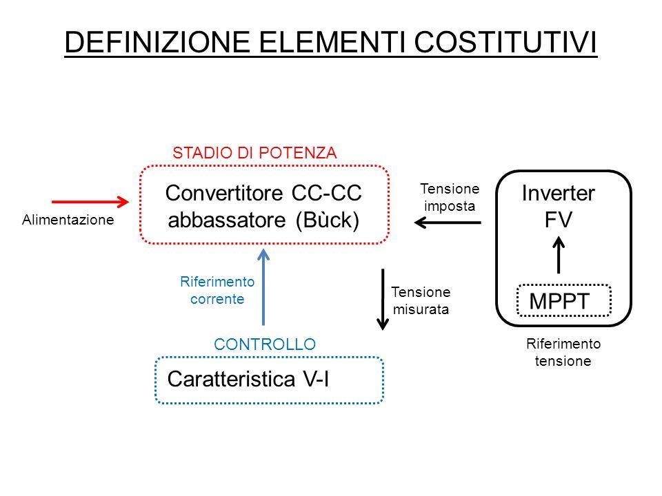 SIMULAZIONI (IV) Ripple e discostamento della tensione dingresso dellinverter FV.