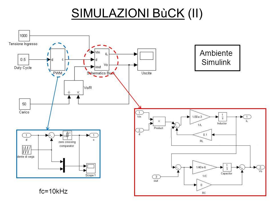 SIMULAZIONI BùCK (III) Andamento della corrente di uscita del simulatore