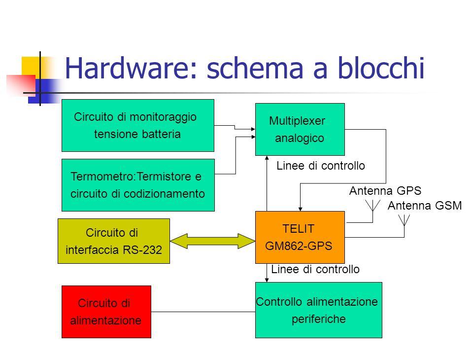 Hardware: schema a blocchi TELIT GM862-GPS Circuito di alimentazione Termometro:Termistore e circuito di codizionamento Circuito di monitoraggio tensi