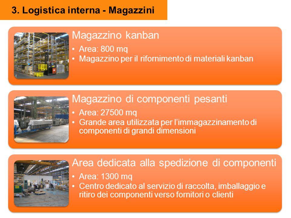 3. Logistica interna - Magazzini Magazzino kanban Area: 800 mq Magazzino per il rifornimento di materiali kanban Magazzino di componenti pesanti Area: