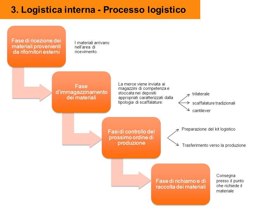 3. Logistica interna - Processo logistico Fase di ricezione dei materiali provenienti da rifornitori esterni Fase dimmagazzinamento dei materiali Fasi