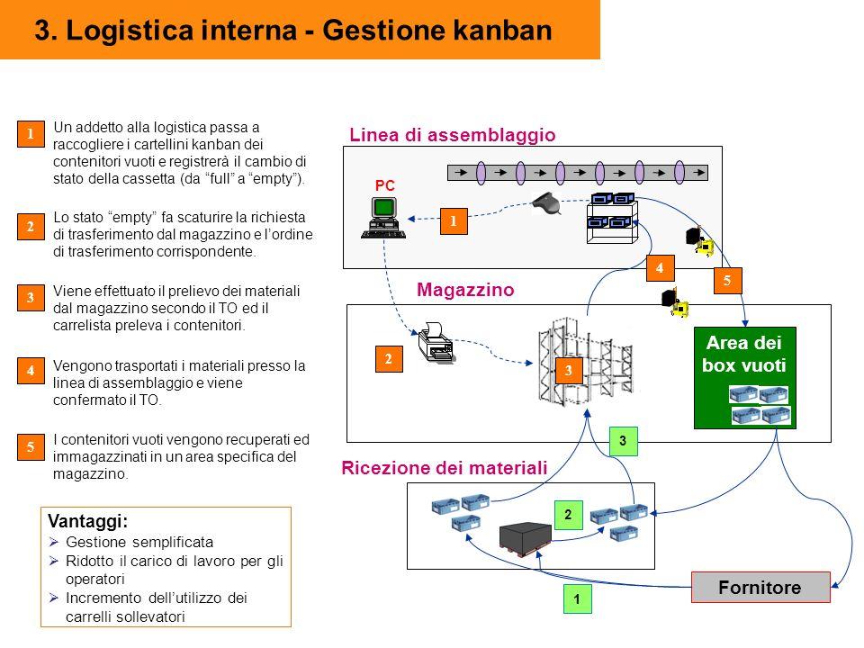 3. Logistica interna - Gestione kanban Magazzino Linea di assemblaggio PC Area dei box vuoti 1 3 4 Ricezione dei materiali Fornitore 5 2 3 2 1 1 Un ad